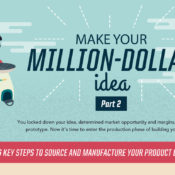 Make Your Million-Dollar Idea, Part 2 [Infographic]